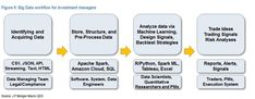 Morgan's massive guide to machine learning and big data jobs in finance Apache Spark, Risk Analysis, Big Data, Machine Learning, Investing, Finance, Management, Technology, Artificial Intelligence