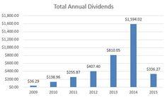Dividend summary – February 2015