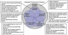 Business Intelligence: Analytic subject areas