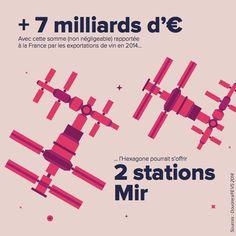 Les exportations de vin ont rapporté plus de 7 milliards d'euros en 2014... Soit l'équivalent de 2 stations Mir