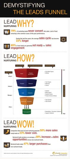 Optimizing the leads funnel demands understanding the prospective customers, mapping content to each stage of the funnel and ensuring adequate brand exposure. Get a lowdown on leads funnel with this infographic, Demystifying the Leads Funnel - By Grazitti Interactive