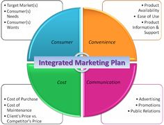 integrated marketing communication imc plan at restaurant – the emergence of integrated marketing communications (imc) has become a significant example of development in the marketing discipline it has influenced thinking and acting among all types of companies and organizations facing the realities of competition in an open economy.