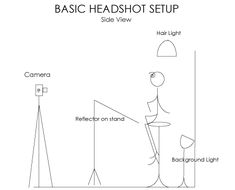 Headshot Lighting Diagram Studio Lighting for Headshots - Photography Tutorial Photography Studio Setup, Photography Lighting Setup, Portrait Lighting, Corporate Photography, Headshot Photography, Photo Lighting, Photoshop Photography, Photography Business, Light Photography