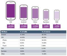 Report: iPhone Regains Impression Lead, iPad Generating 12 Pct Of Mobile Ad Revenue Globally http://marketingland.com/opera-ipad-generating-6-percent-of-impressions-but-12-percent-of-ad-revenue-40579 #mobile
