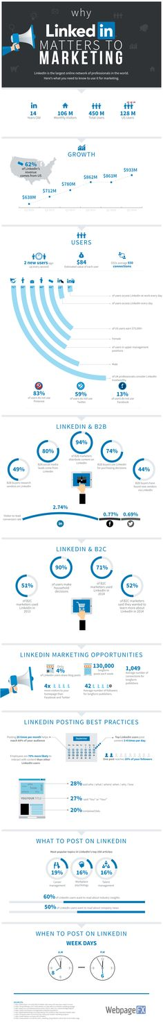 Marketing via LinkedIn (Infographic) - Advertising Job - Ideas of Advertising Job - LinkedIn isnt just for networking for jobs: It can also be a strong marketing tool. Marketing En Internet, Marketing Software, Inbound Marketing, Marketing Tools, Marketing Digital, Business Marketing, Content Marketing, Online Marketing, Social Media Marketing