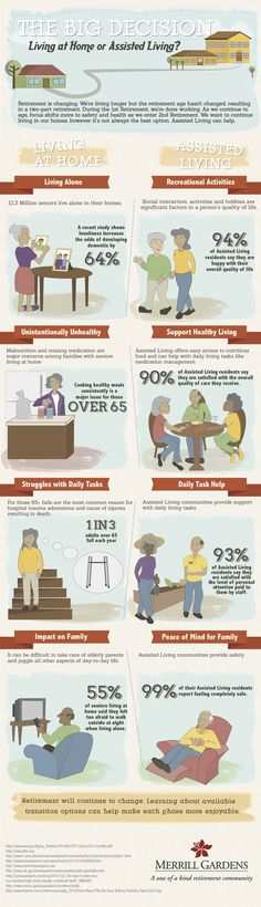 The Big Decision - Living at Home or Assisted living? An Infographic on disability, Aging and Eldercare>