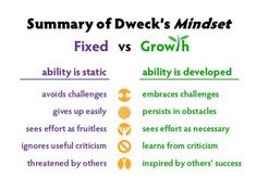 growth mindset - Google Search