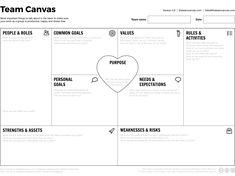 Модель командного взаимодействия Team Canvas