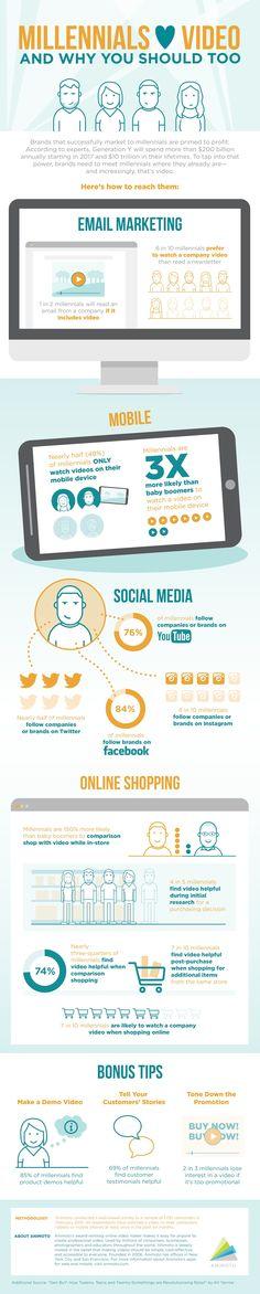 Los #Millennials representan el 33% de la población mundial, una generación de consumidores muy atractiva para todas las marcas