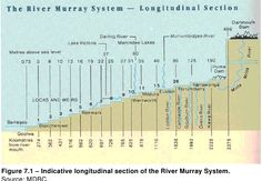 Longitudinal Section of River Murray System