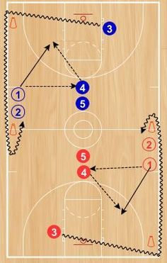This drill is adapted from some competitive drills from the University of Kansas women's team that were included in Mike Neighbors' University of Washington women's basketball coaching newsletter. Let me know if you would like to be added to his…Read Basketball Bracket, Baylor Basketball, Street Basketball, Basketball Plays, Basketball Coach, Basketball Stuff, Basketball Quotes, Basketball Legends, Basketball Uniforms