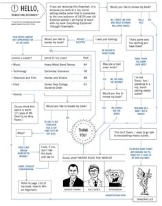 Everything Explained Through Flowcharts by standup comedian and book designer Doogie Horner - the clever review pitch