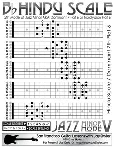 Jazz Minor Mode V: Hindu / Mixolydian b6 Scale Guitar Chart, 5 CAGED Patterns
