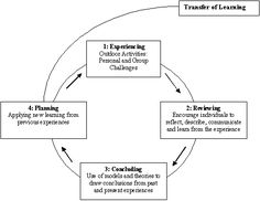 Education theorist nr 8: John Dewey, Experiential Learning Cycles