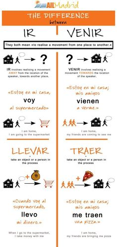 Today we focus on some tricky verbs: IR vs VENIR and LLEVAR vs TRAER. Have you ever had problems with those? http://ailmadrid.tumblr.com/ #spanishlessons #learnspanish
