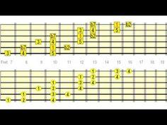 Guitar Chord Theory  7th Chords  fretjam Guitar Lessons