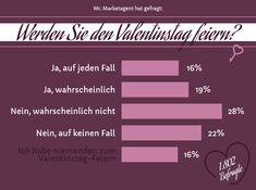 Was haltet ihr vom Valentinstag? Ein schöner Anlass oder nur eine Bereicherung für den Handel?