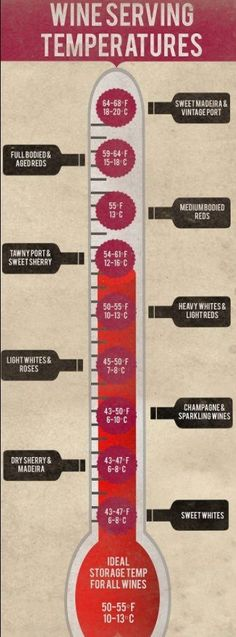 """Wine serving temperatures infographic www.LiquorList.com """"The Marketplace for Adults with Taste!"""" @LiquorListcom #LiquorList.com"""