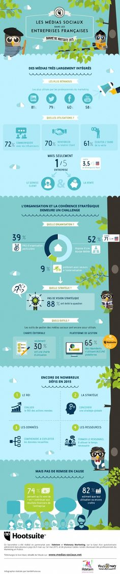 Infographie : les challenges à relever sur les réseaux sociaux - Marketers