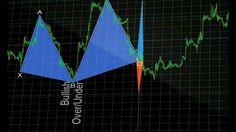 Forex TechnicalAnalysis EA MetaTrader4 ChartPatterns HarmonicPatterns Automated Trading MutliTimeframe MultiPair ExpertAdvisor