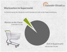 #Statistik: Warten an der Supermarktkasse