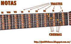 Clases simples de Guitarra y Piano: Acordes en Guitarra http://javi29clases.blogspot.com.ar/