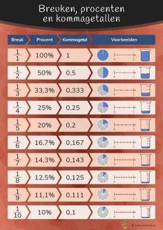 Op deze poster is een overzicht te vinden van breuken, procenten en kommagetallen en hoe deze zich tot elkaar verhouden. Naast de getallen zijn er cirkeldiagrammen, getallenlijnen en maatbekers toegevoegd om het inzichtelijker te maken voor de leerlingen. Product van Leerkrachtshop.