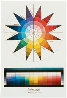 Color Theory Therapy| Serafini Amelia| Etc. (Johannes Itten Color sphere in 7 light values and...)