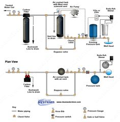 18 best well water treatment diagrams images in 2019 water well rh pinterest com