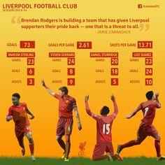 ♠ How quartet has lit up LFC in 2013-14 #LFC #Stats #Analysis #Infographhic