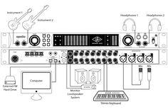 Apogee GiO Setup Diagram Recording Studio Designs