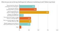 Influencer Marketing Hit the Mainstream in 2016 (Report) - http://marketinghits.com/blog/influencer-marketing-hit-the-mainstream-in-2016-report/