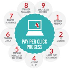 pay per click and the complete procedure.. or more information refer this link http://www.vishnubhagat.com/