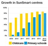 This photo shows that the increase of sun smart centres has gone up by over 100% in the last few years. What this means is that more people are caring about skin cancer than before