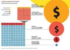 Income distribution in USA