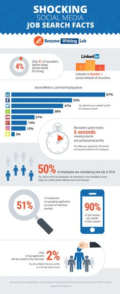 The Use of Social Media for Future Job Search Infographic is especially useful…