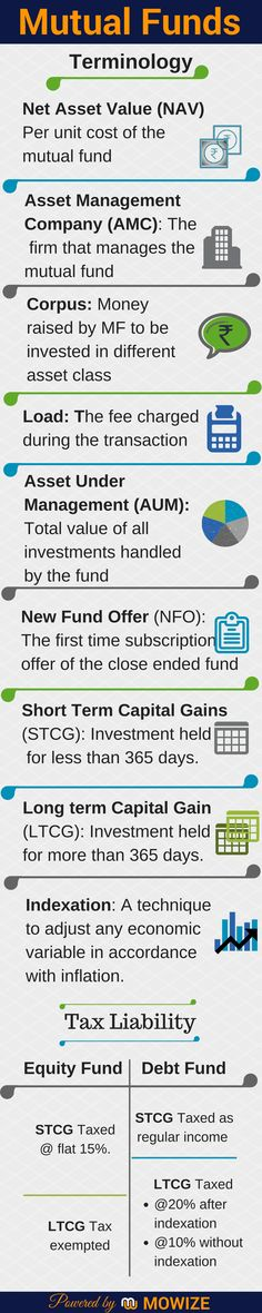 Terminology - Mutual Funds  Before going into further details of Mutual Funds, let us first understand frequently used terminologies associated with Mutual funds.