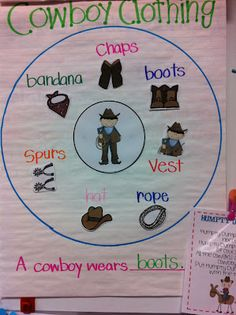 A brainstorming activity to talk about what the class already knows about Texas Ranches. I would use this at the beginning of the unit to assess the students' prior knowledge and get them ready to learn more about the cowboy way of life.
