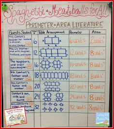 This anchor chart is created while reading the story Spaghetti and Meatballs for all. It is a great math and literature connection. It also helps students to understand how to find the area and perimeter in a real world situation.