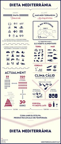 #infografia de la dieta mediterrània