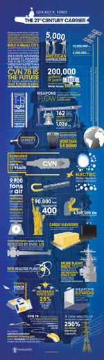 INFOGRAPHIC: The 21st Century Carrier Ford CVN 78