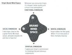 Brand Mind Space - Google Search