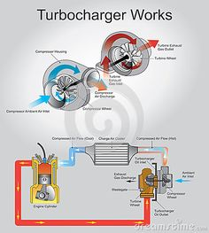 A turbocharger, or turbo is a turbine-driven forced induction device that increases an internal combustion engine`s efficiency and power output by forcing extra air into the combustion chamber. Marine Engineering, Engineering Tools, Automotive Engineering, Mechanical Engineering, Engine Repair, Car Engine, Combustion Engine, Combustion Chamber, Automobile