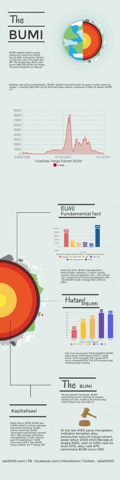 Infografis Saham BUMI