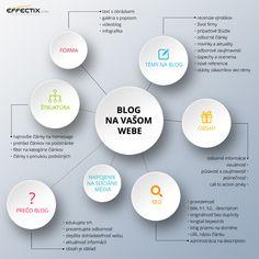 Blog na vašom webe. Infografika od Effectix.com