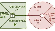 Value Proposition Design: Creating a consumer centric strategy