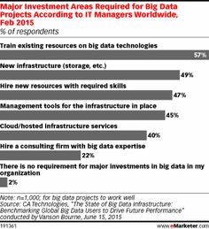Major Investment Areas Required for Big Data Projects According to IT Managers Worldwide, Feb 2015 (% of respondents)