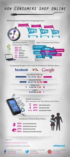 How consumers shop online!