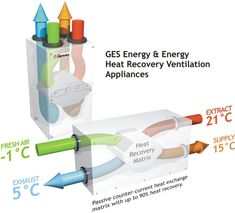 Genvex mechanical heat recovery, perfect for modern low energy heating. Warms up the fresh air coming into the home with the warm stale air which is getting extracted, super awesome way of keeping your house fresh and condensation free :-) HRV System