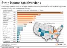 Across the United States more than 2,700 companies are collecting state income taxes from hundreds of thousands of workers – and are keeping the money with the states' approval, says an eye-opening report published on Thursday.
